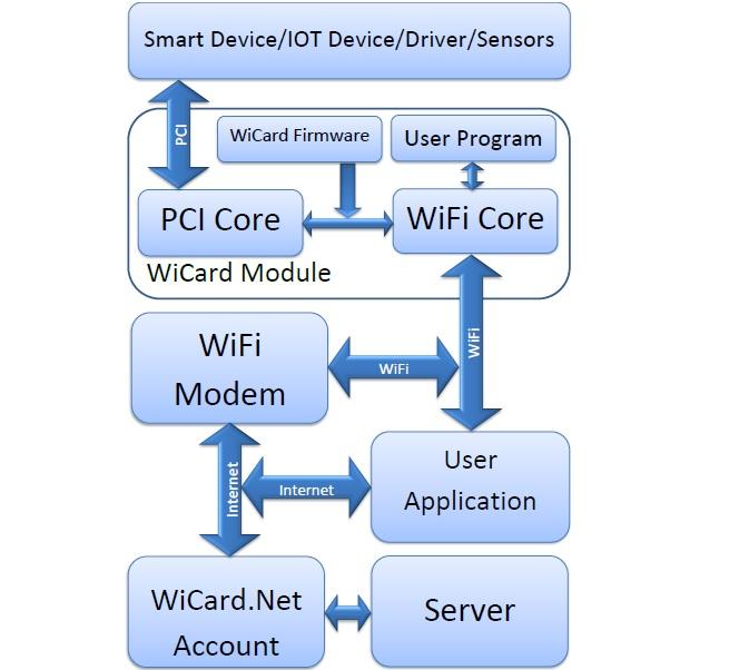 wicard wifi module