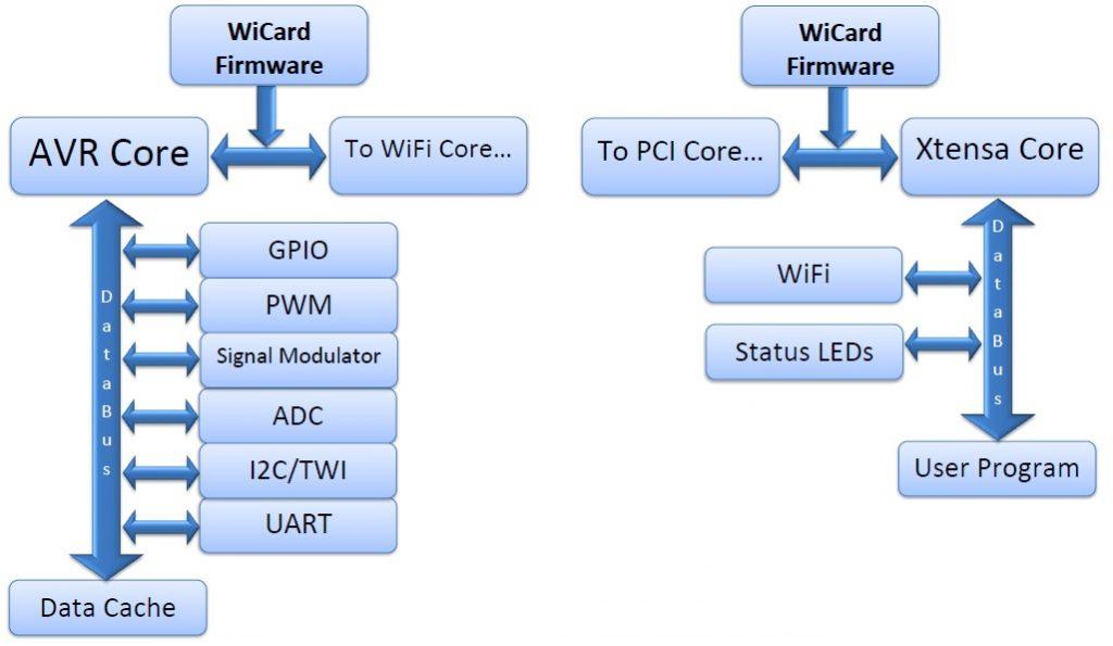 wicard firmware